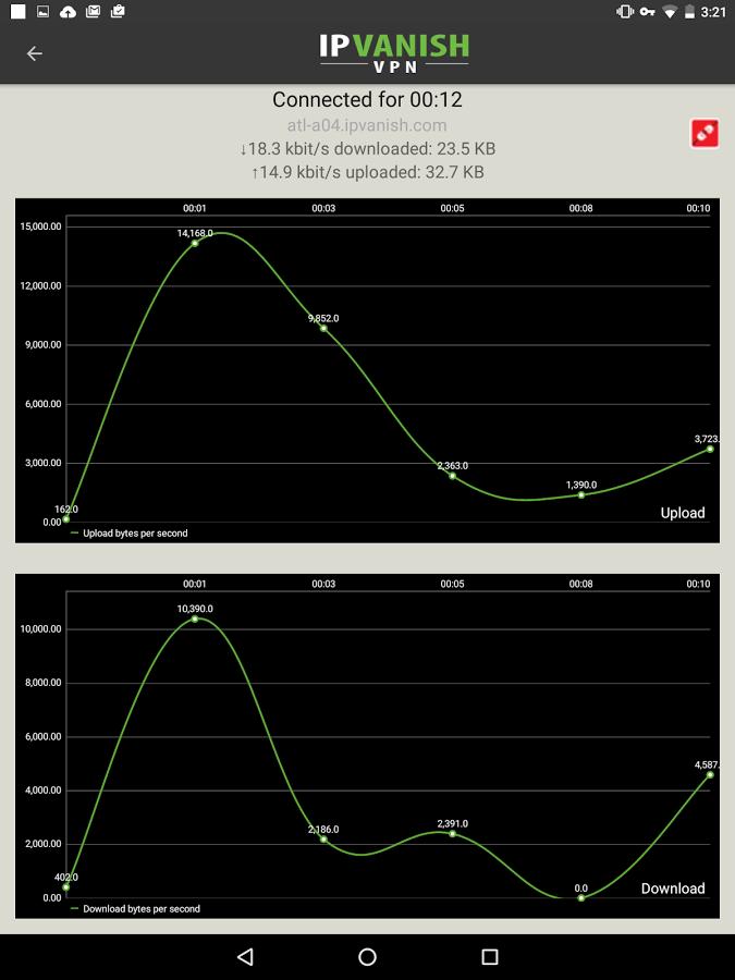 IPVanish bandwidth monitor tool