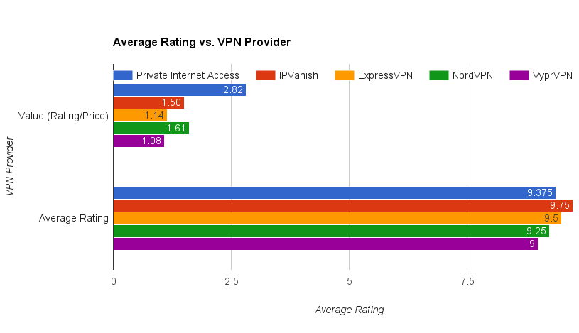 PIA value comparison vs other top providers