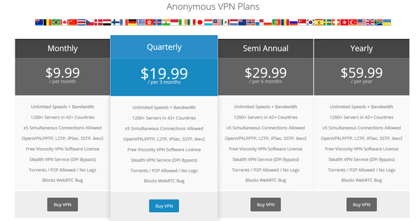 Pricing table for Torguard VPN service