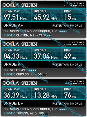 Speed test of Torguard server locations in the USA: New York City, Chicago, and Arizona.