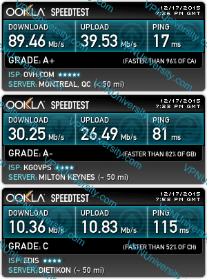 Proxysh international speedtest