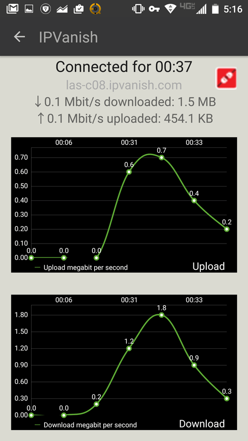 IPVanish android bandwidth graph