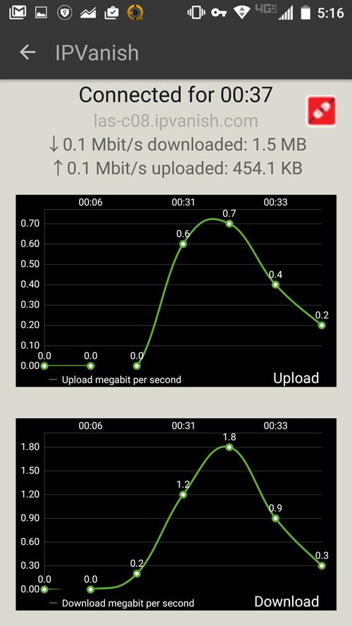 IPVanish android bandwidth graph