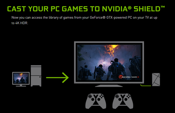Nvidia Shield Gamestream
