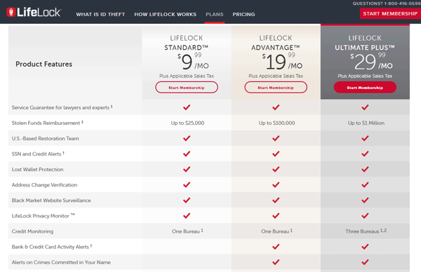 Lifelock plan comparison