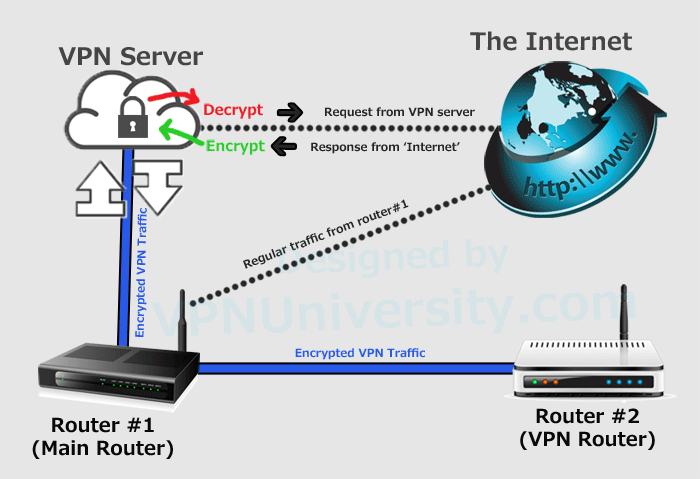 Dual-router setup w/ a dedicated VPN Router: A step-by-step